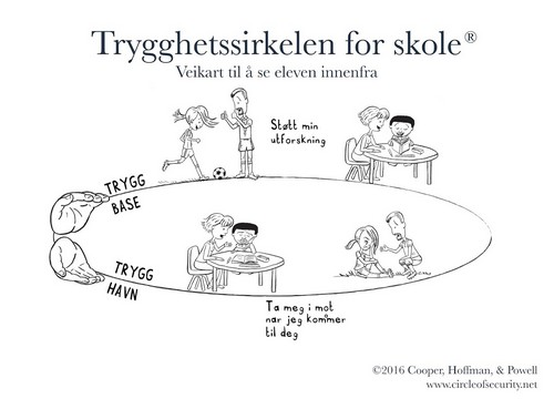 Trygghetssirkelen for skole. Copyright: Circle of Security International